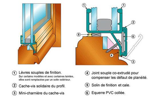 Rénovation double vitrage